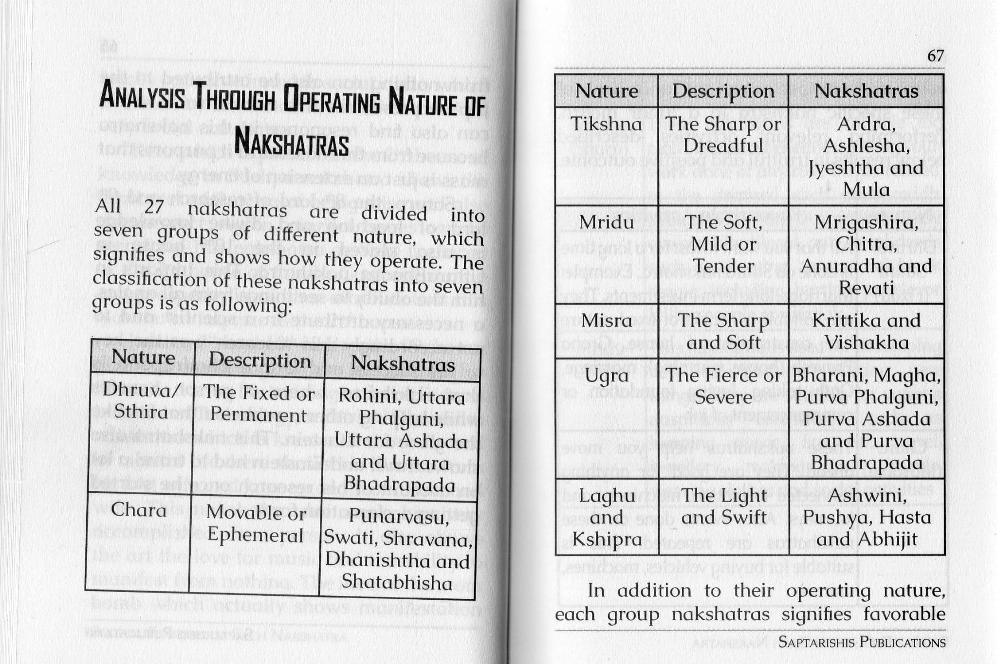 27 Nakshatras 27 Days Connecting The Nakshatras by Anuradha Sharda[SA]
