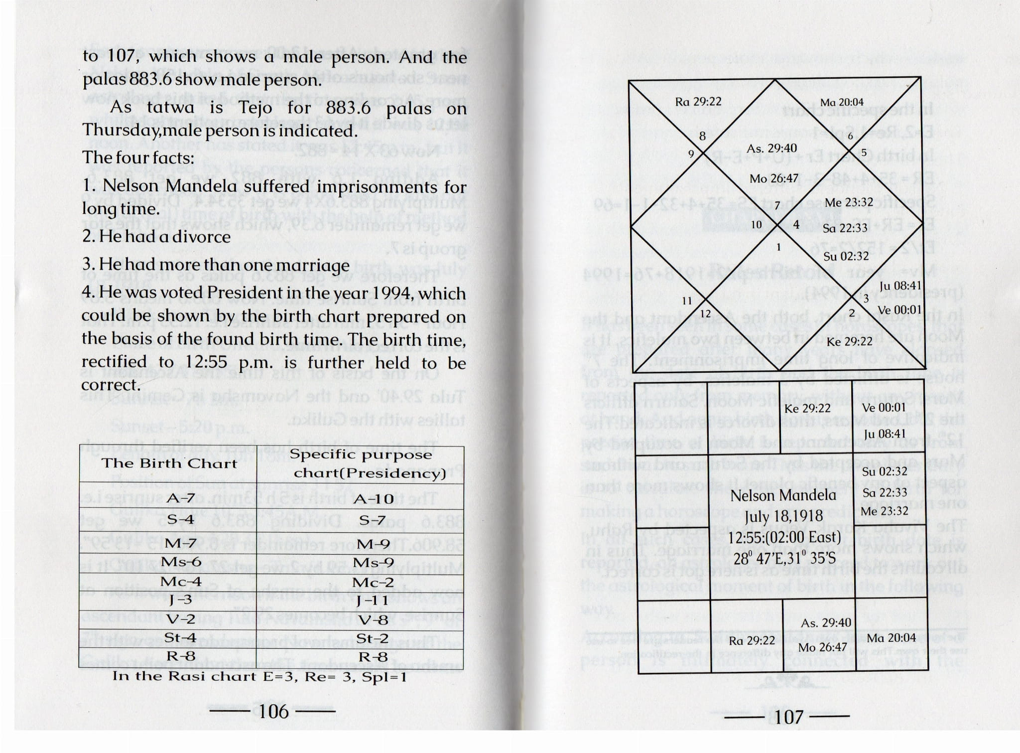 A New Method on Birth Time Rectification by Shri  R K  Das [SA]
